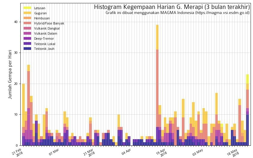 Merapi - seismicity from February to May 2018 - Doc. Magma Indonesia