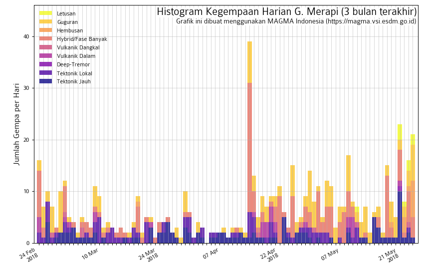 Merapi - seismicity on 24.05.2018 - Doc. Magma Indonesia