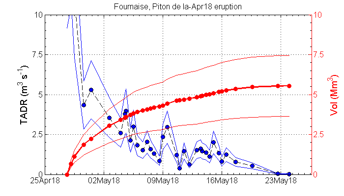 Piton de La Fournaise - top image: Evolution of the RSAM (indicator of the volcanic tremor and the intensity of the eruption) between 20:00 (16h UTC) on April 27th and 15h00 (11h00 UTC) on May 25th on the seismic station of BOR (located at the top). - bottom image: Estimation of the production rate and volumes of lava emitted from Piton de la Fournaise by Diego Coppola of the University of Turin using MODIS satellite data.