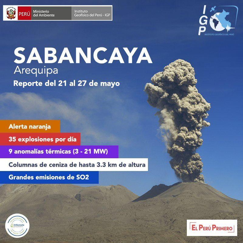 Sabancaya - récapitulatif de l'activité entre le 21 et le 27 mai 2018 - Doc. I G Peru