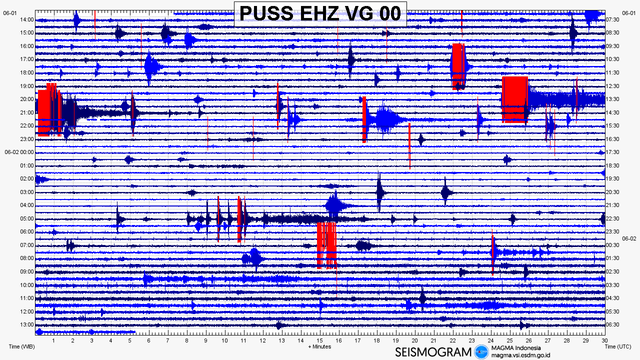 Merapi - seismogram between 01.06.2018 / 14h and 02.06.2018 / 13h. - Doc. Magma Indonesia