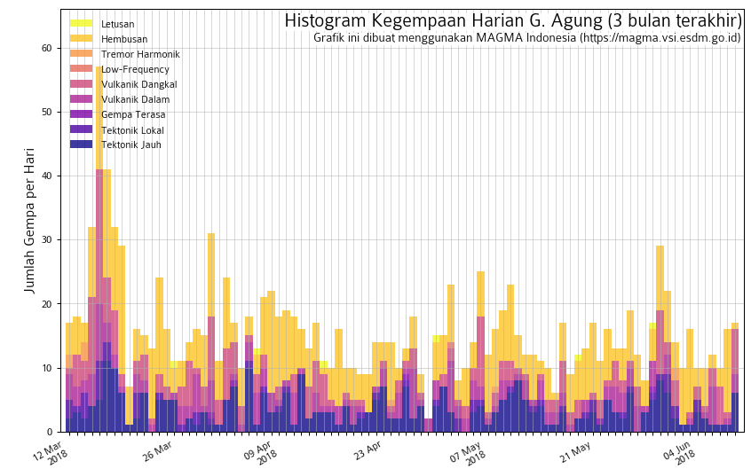 Agung - seismicity from March 12 to June 9, 2018 - Doc. Magma Indonesia