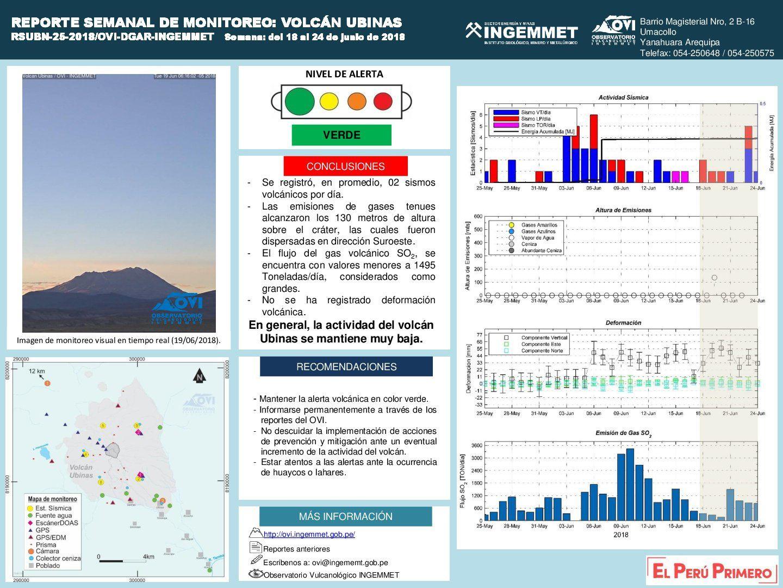 Ubinas - tableau d'activité entre les 18 et 24 juin 2018 - doc.IG Peru / OVI / Ingemmet