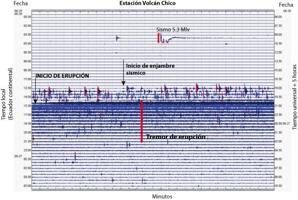 Sierra Negra - seismogram of 26.06.2018, illustrating the M5.6 earthquake, the pre-eruptive swarm and the tremor accompanying the eruption - Doc IG