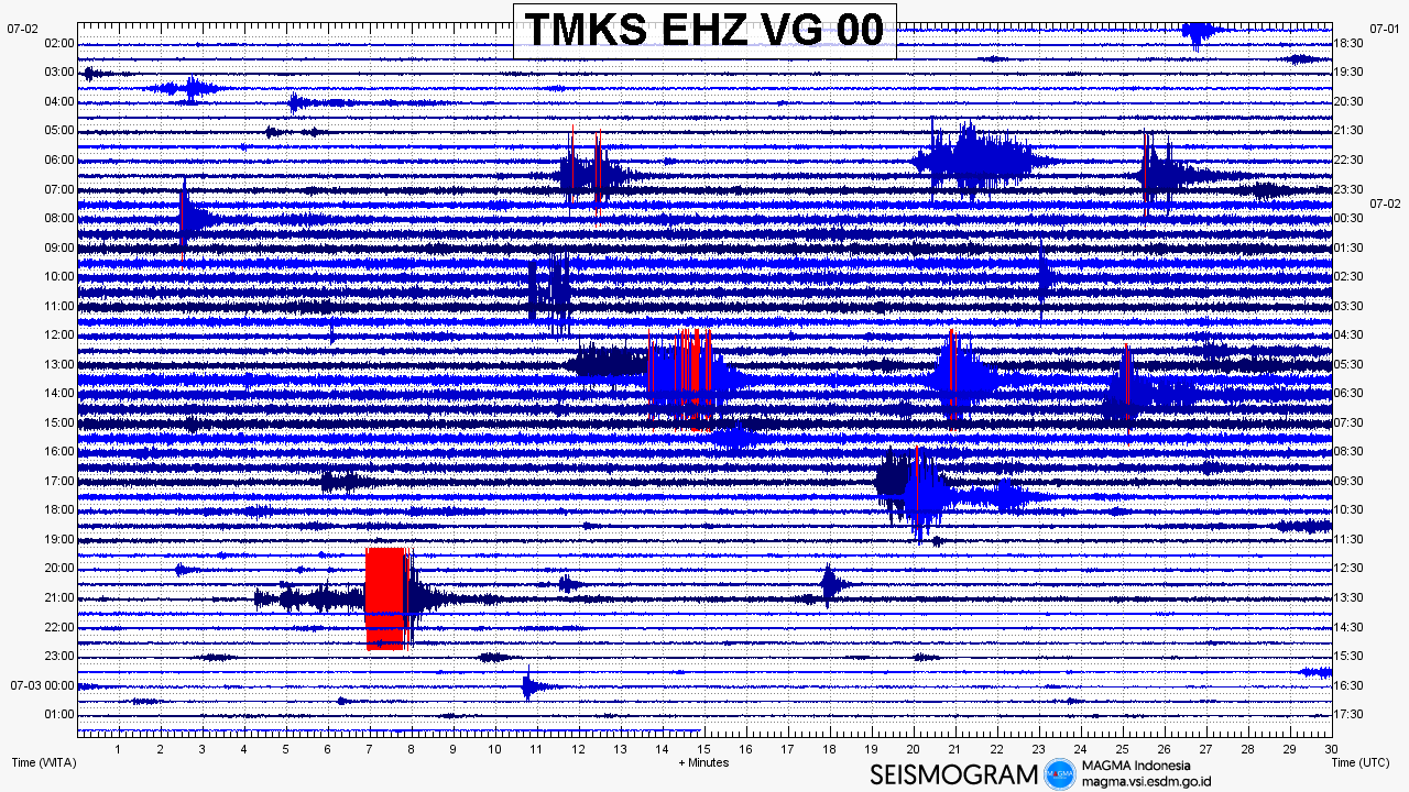 Agung - seismogram of 02.07.2018 - Doc.Magma Indonesia