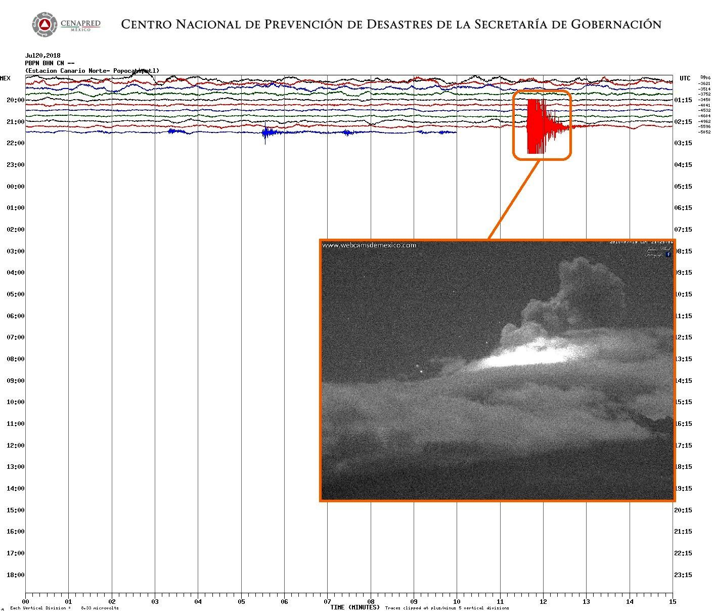 Popocatépetl - 19.07.2018 / 21h30 approx - earthquake and explosion - Doc.Cenapred