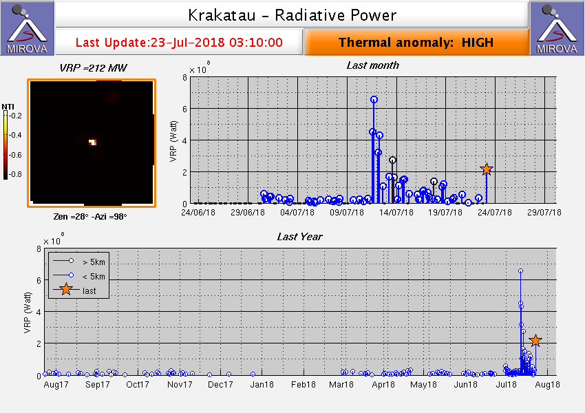 Krakatau - thermal anomalies on 23.07.2018 / 03h10 - Doc.Mirova MODIS_VRP