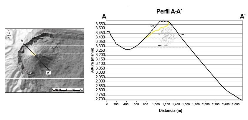 Reventador - profile compared between 2002 (in black dots) and April 2018 (yellow line) - Doc.IGEPN