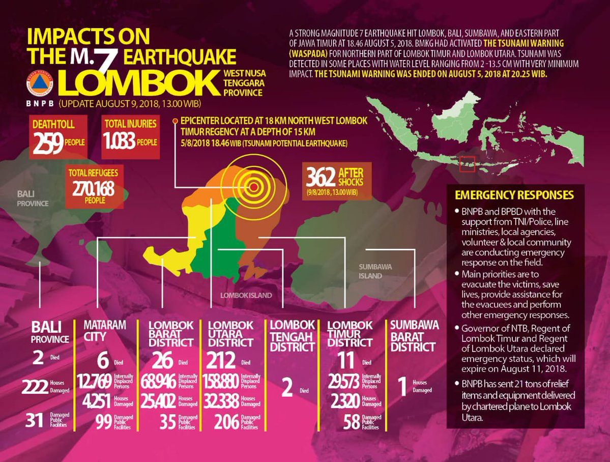 Lombok - Provisional assessment of earthquakes at 9 August / 1 pm WIB, likely to be revised upwards - Doc BNPB