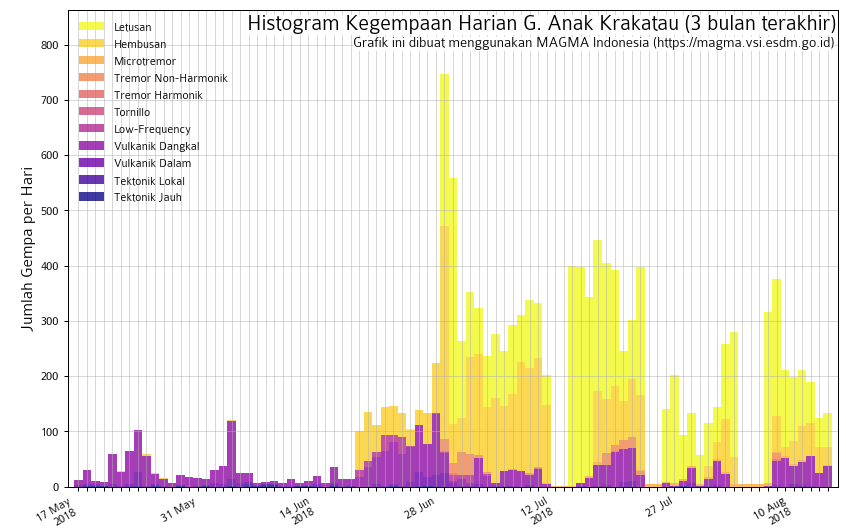 Krakatau - Seismicity summary table from May to 14.08.2018 - Doc.Magma Indonesia
