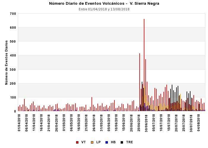 Sierra Negra - nbr. of earthquakes from 01.04.2018 to 13.08.2018 - Doc. IGEPN