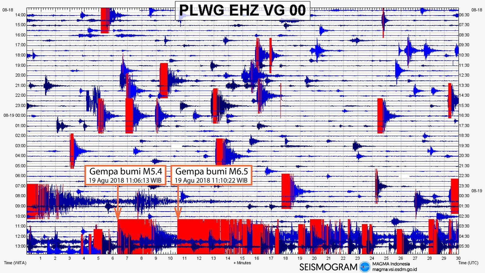 Lombok - earthquakes of 19.08.2018 / EMSC, and Rinjani seismogram of the earthquake with the most important earthquakes / Magma Indonesia