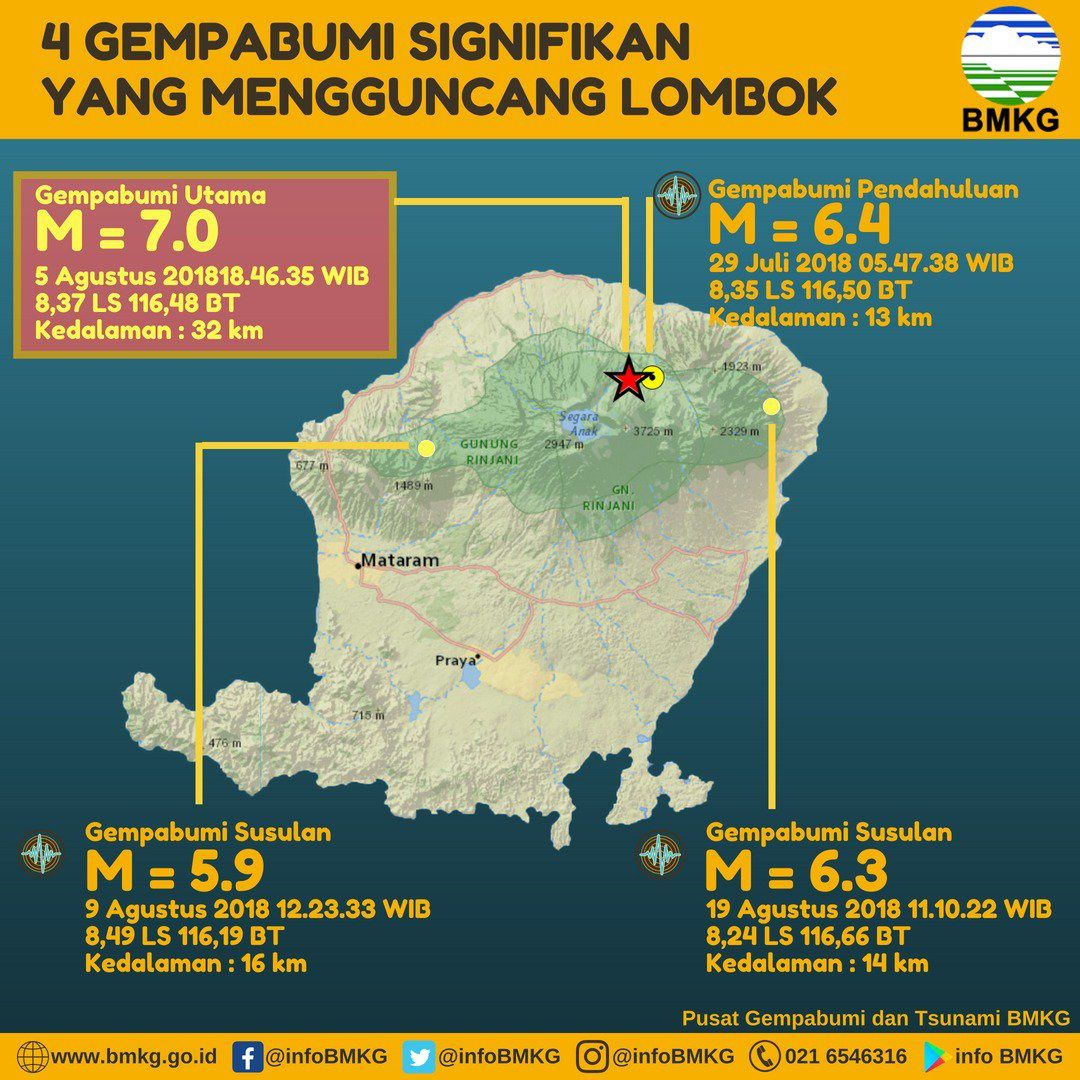Lombok - the 4 strongest earthquakes of recent days - Doc. BMKG