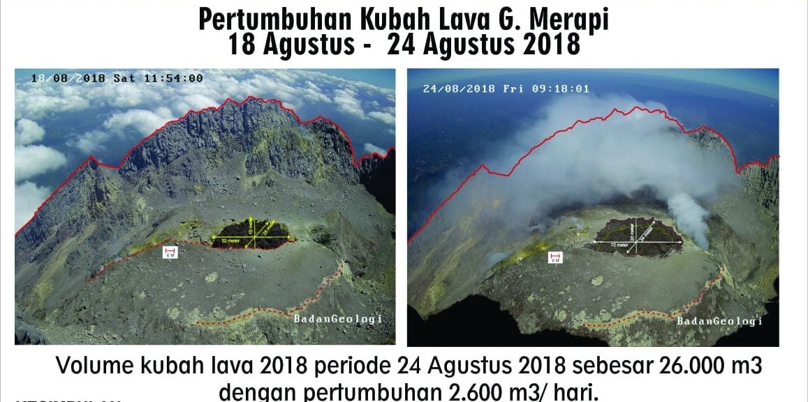 Merapi - evolution of the dome between 18 and 24.08.2018 - Doc.PVMBG