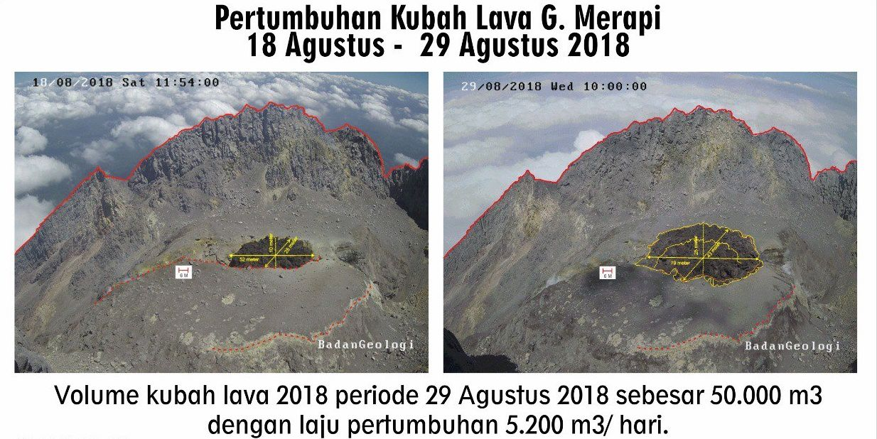 Merapi - evolution of the lava dome between August 18 and 29 - Doc. PVMBG