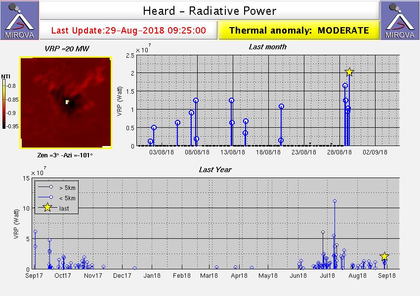 Heard island - thermal anomalies on 29.08.2018 / 9:25 - Doc. Mirova Modis