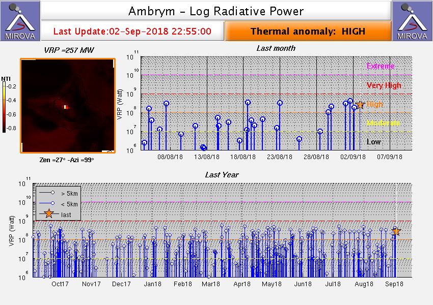 Ambrym - Anomalies thermales des derniers mois - Doc. Mirova Modis au 02.09.2018