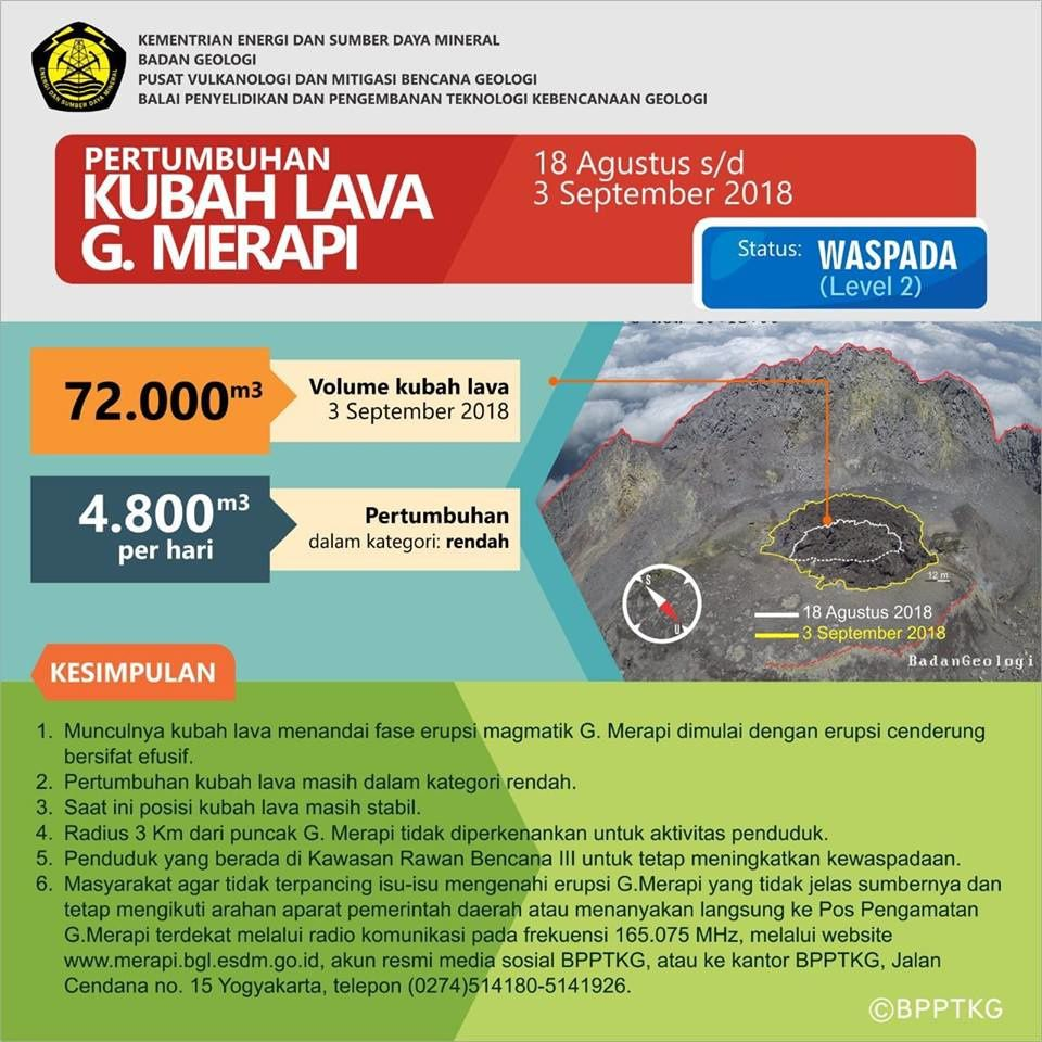 Merapi - Dome growth and general seismicity on 03.09.2018 - Doc. PVMBG & Magma Indonesia