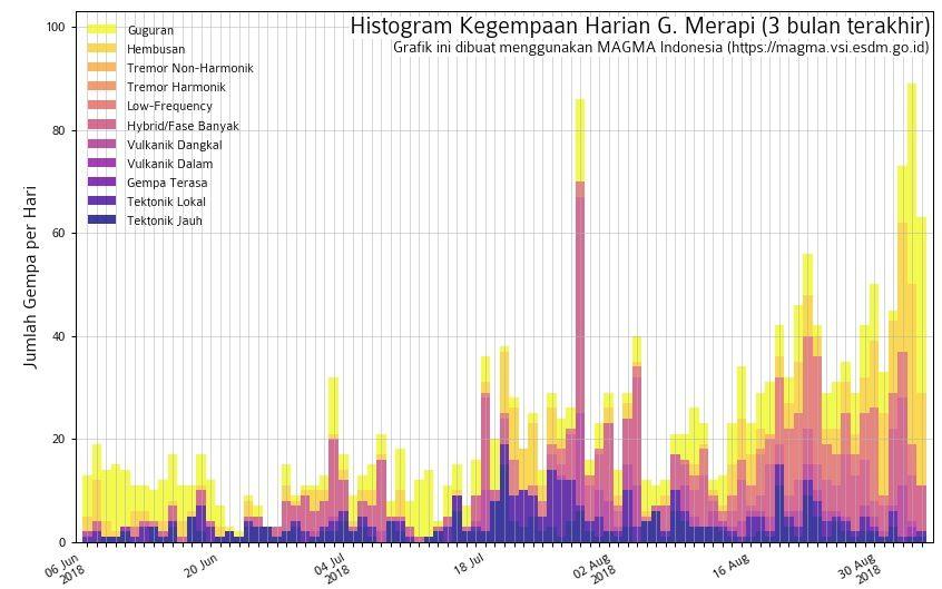 Merapi - Croissance du dôme et sismicité générale au 03.09.2018 - Doc. PVMBG & Magma Indonesia
