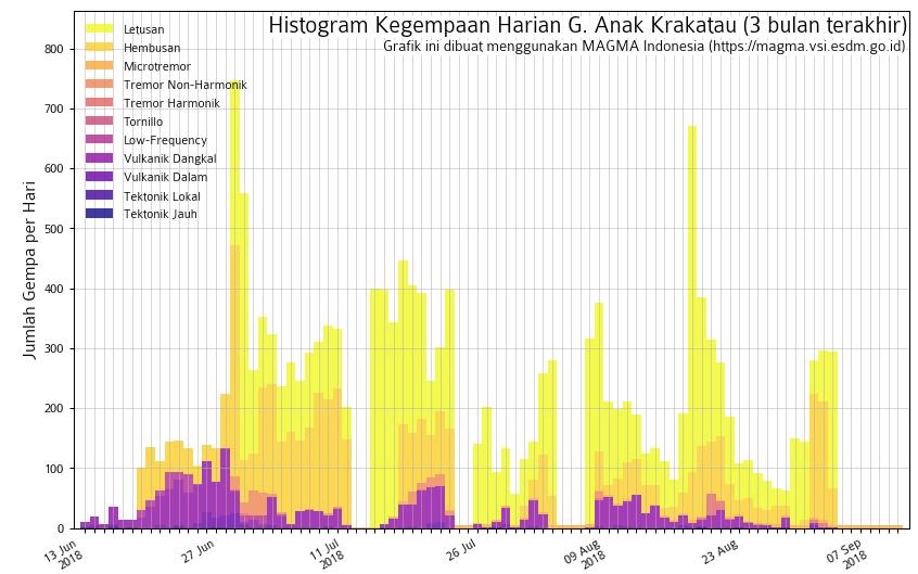 Anak Krakatau - seismicity on 10.09.2018 - last few days marked by tremor - Doc.Magma Indonesia