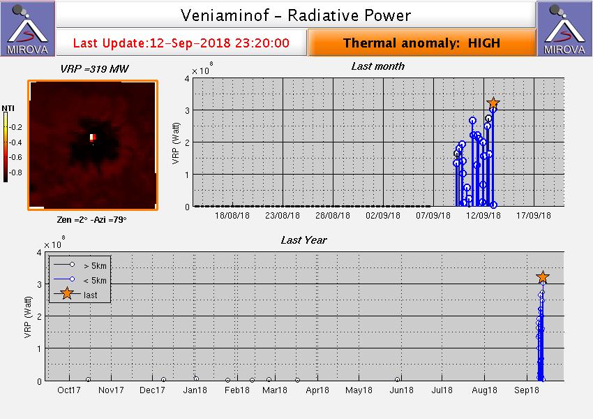 Veniaminof - anomalies thermiques depuis le début de l'éruption - 12.09.2018 / 23h20 - Doc.Mirova MODiS