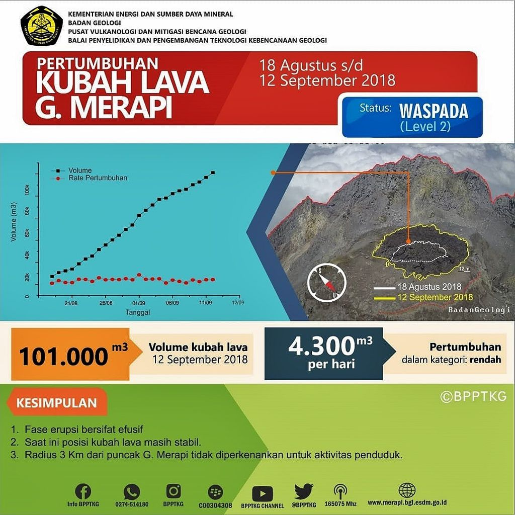 Merapi - evolution of the active dome at 12.09.2018 - Doc.PVMBG
