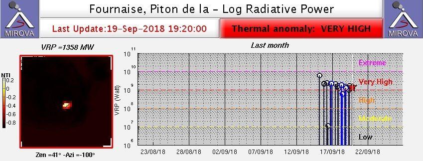 Piton de La Fournaise - Anomalies thermiques très élevées - doc. Mirova Modis au 19.09.2018 / 19h20