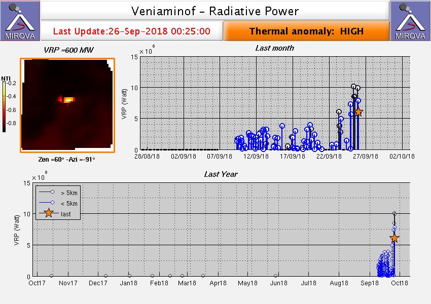 Veniaminof - RSAM du 25-26.09.2018 et anomalies thermiques relevées par Mirova