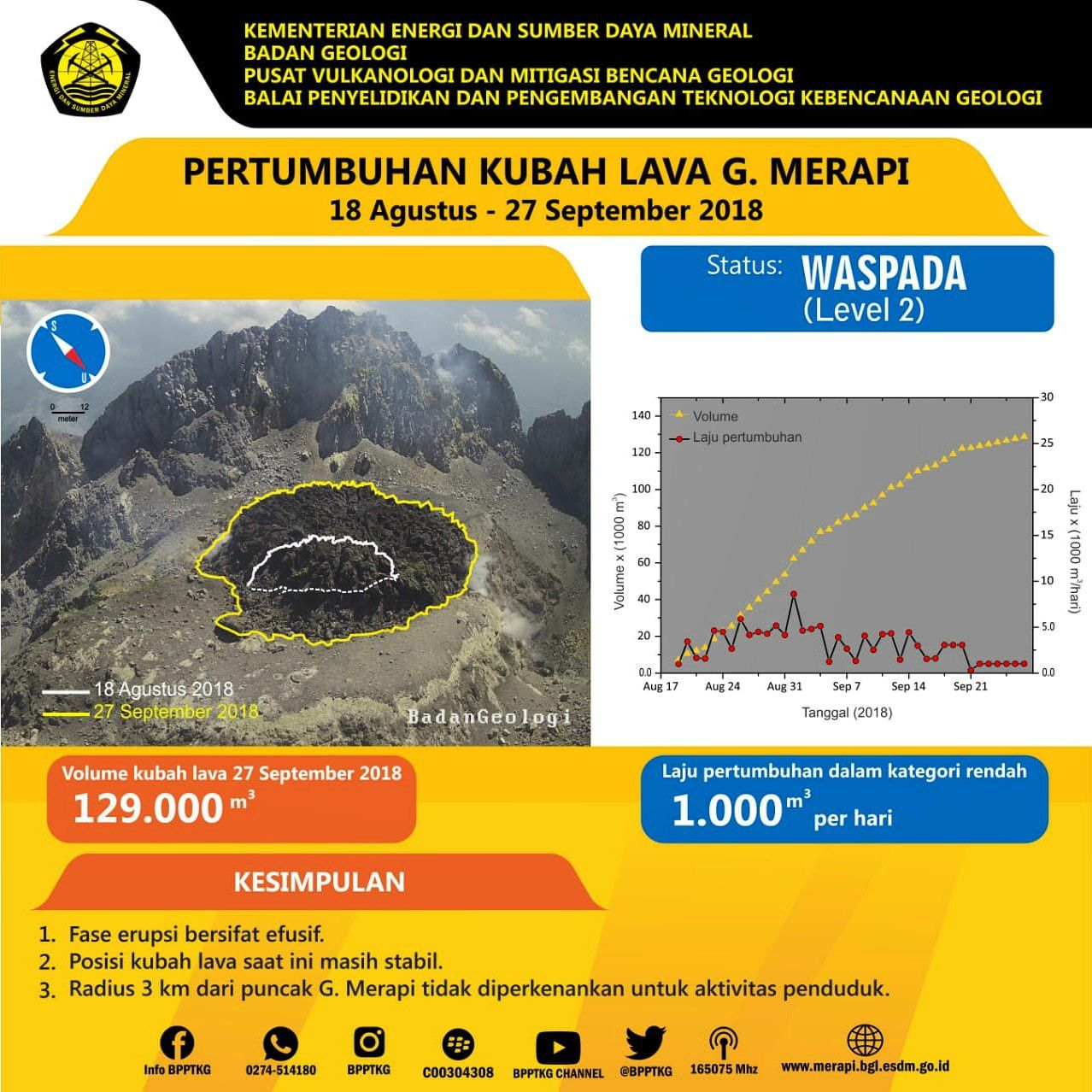 Merapi - growth of the summit dome on 27.09.2018 - Doc.PVMBG