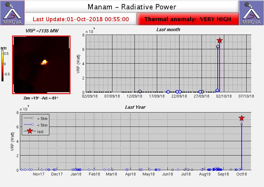 Manam - Anomalies thermiques des 30.09 et 01.10.2018 - Doc.Mirova_MODIS_VRP 01.10.2018 0h55