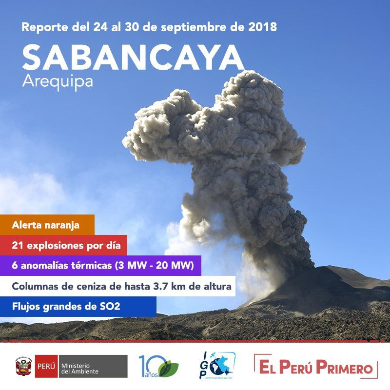 Activity Summary of Sabancaya between September 24 and 30, 2018 - Doc .IG Peru