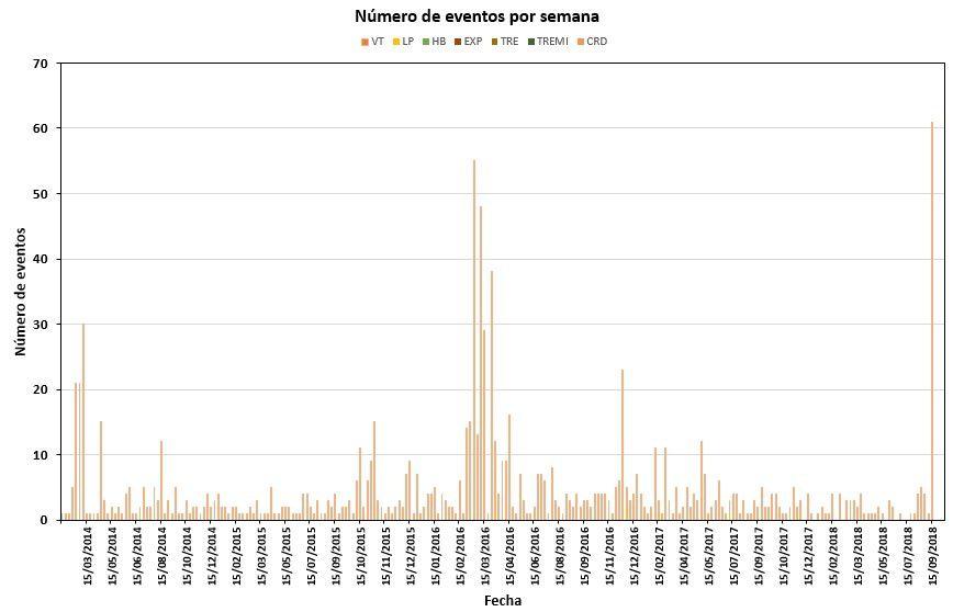 Volcan Cuicocha - nombre de séismes depuis 2014 au 03.10.2018 (à l'extrême droite) - Doc IGEPN