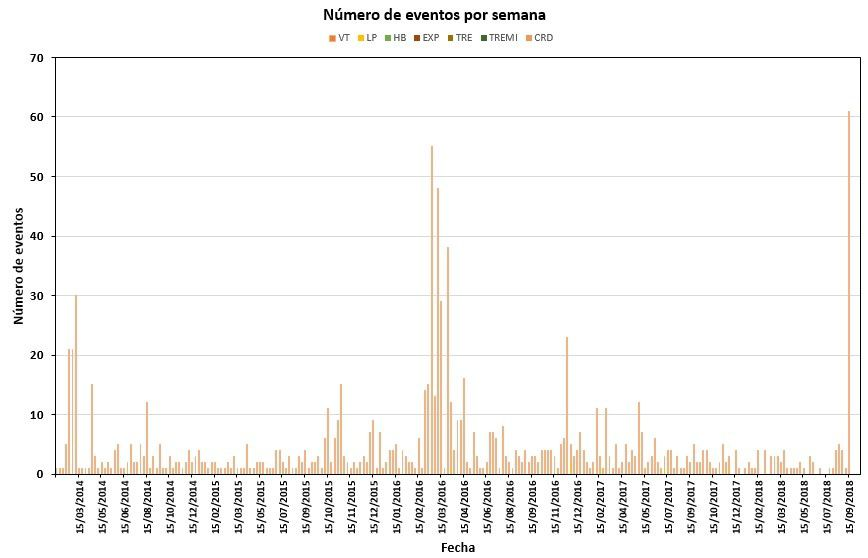 Cuicocha volcano - number of weekly's earthquakes since 2014 to 03.10.2018 (far right) - Doc IGEPN