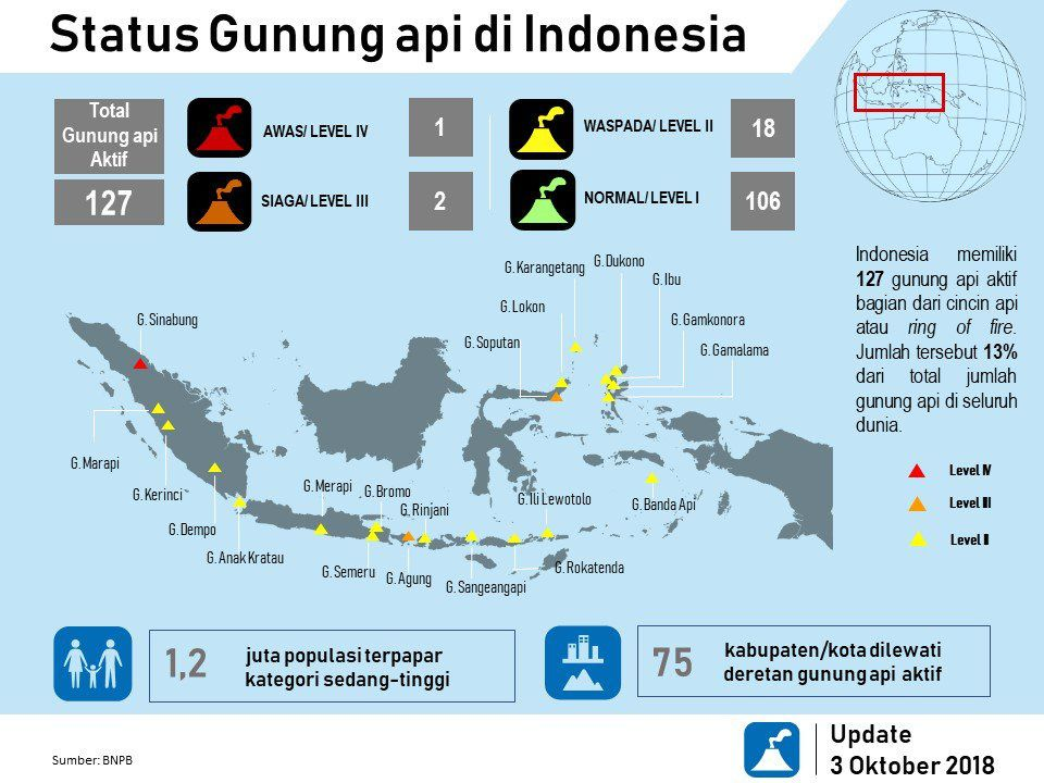 Status of Indonesian volcanoes on 03.10.2018 - Doc. BNPB - one click to enlarge