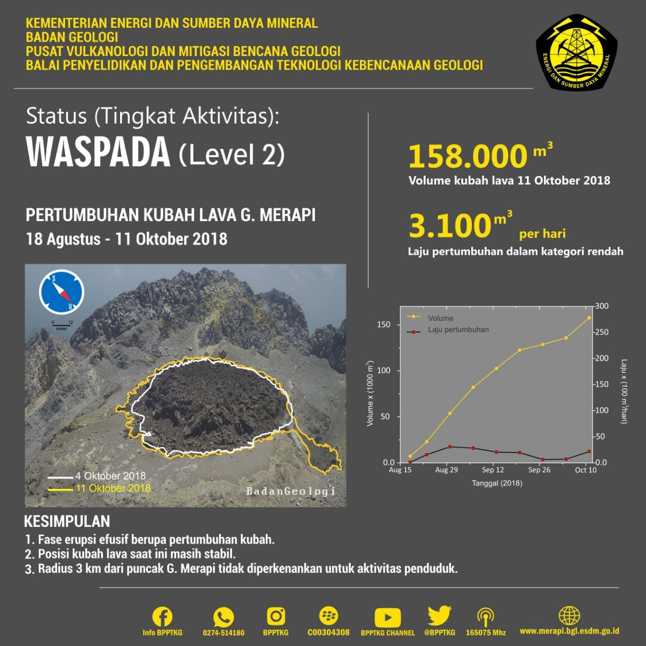 Merapi - growth of the dome between 18.08 and 11.10.2018 (photo growth between 04 and 11.10.2018) - Doc.PVMBG