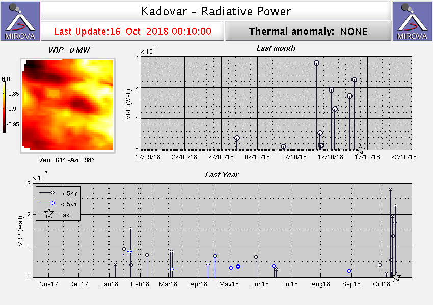 Kadovar - Radiative power at 16.10.2018 / 0h10 - DoC.Mirova Modis