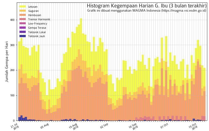 Gunung Ibu - sismicité au 18.10.2018 - Doc.Magma Indonesia