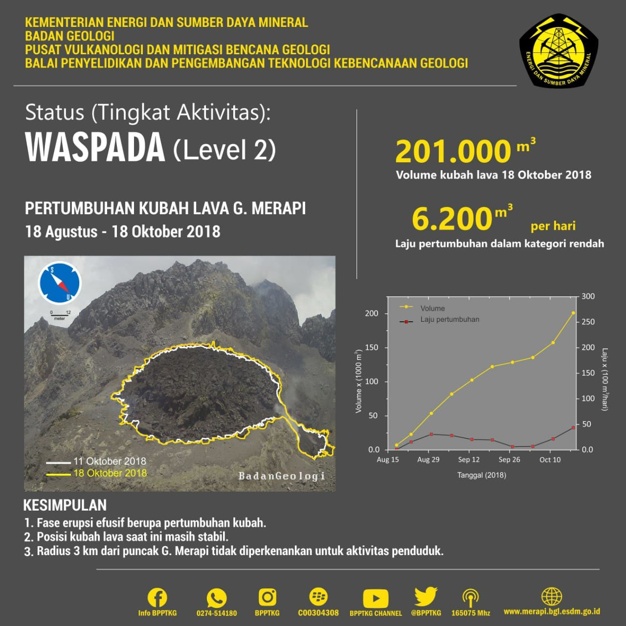 Merapi - growth of the lava dome at 18.10.2018 - Doc.PVMBG