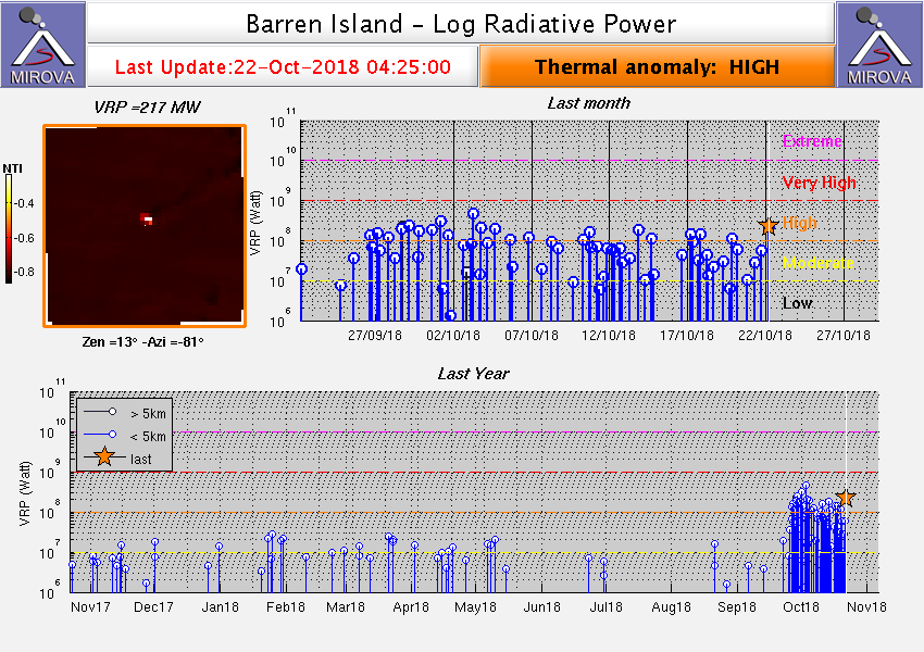 Barren island - high thermal anomaly - Doc. Mirova at 22.10.2018 / 4:25