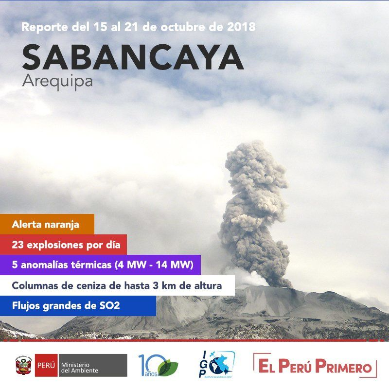 Sabancaya - activity from 15 to 21.10.2018 - Doc. IG Peru, OVI, Ingemmet