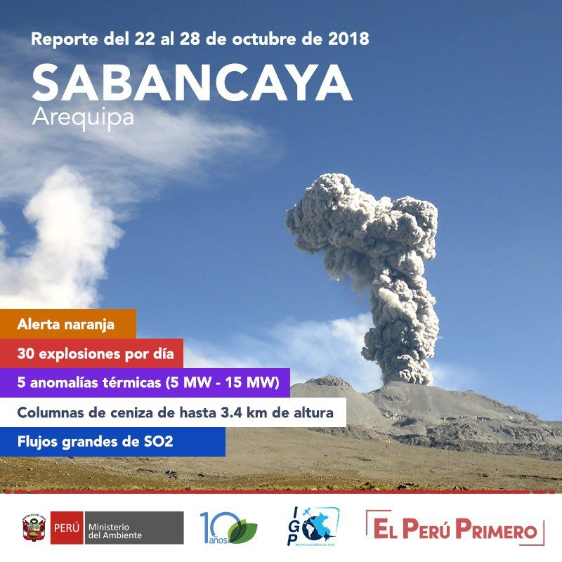 Sabancaya - summary of activity between 22 and 28.10.2018 - Doc.IG Peru / OVI / Ingemmet