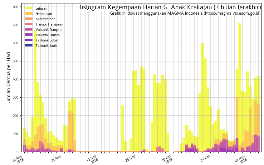 Anak Krakatau - seismicity on 10.11.2018 - Doc.Magma Indonesia