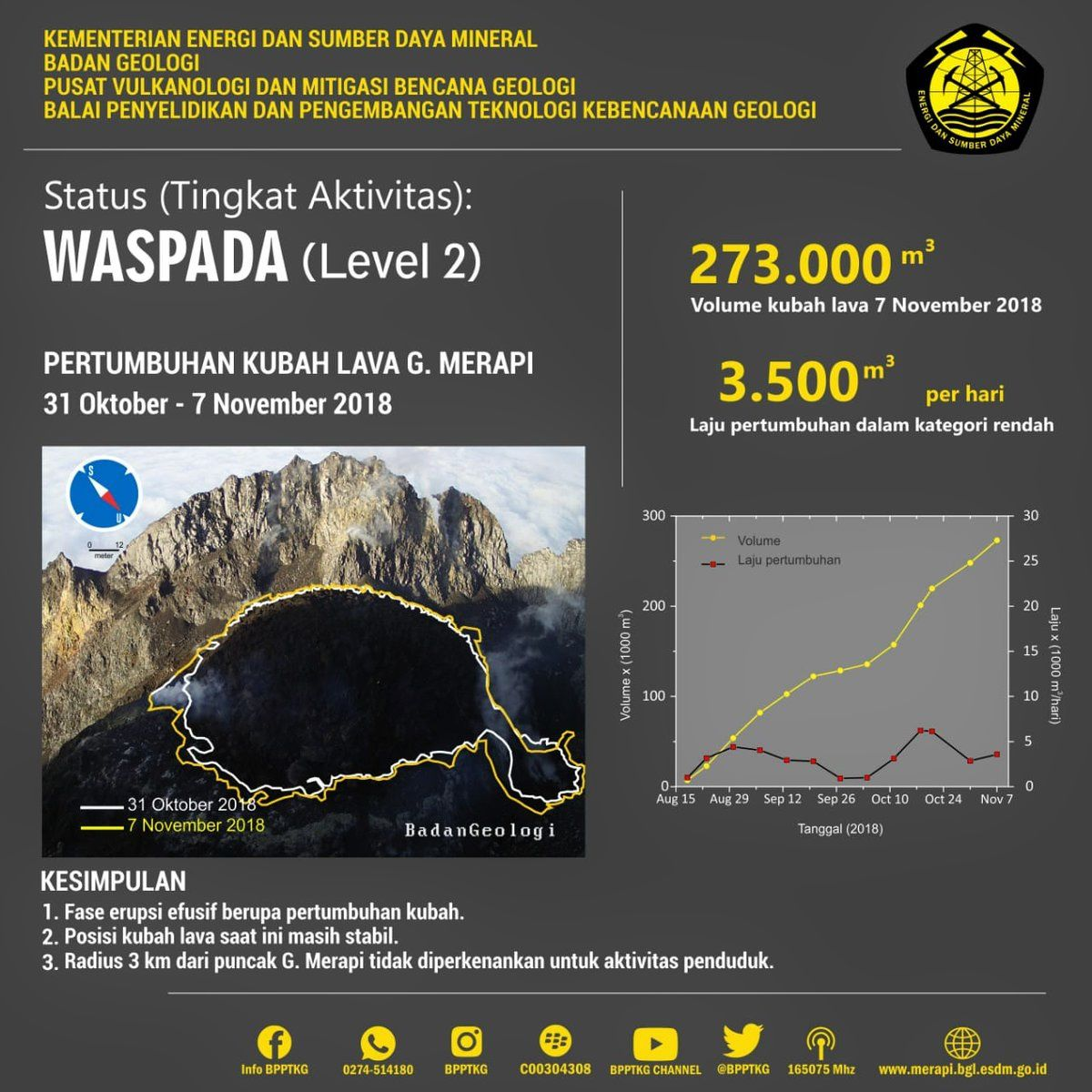 Merapi - dome growth between 31 October and 7 November - Doc. PVMBG / BPPTKG