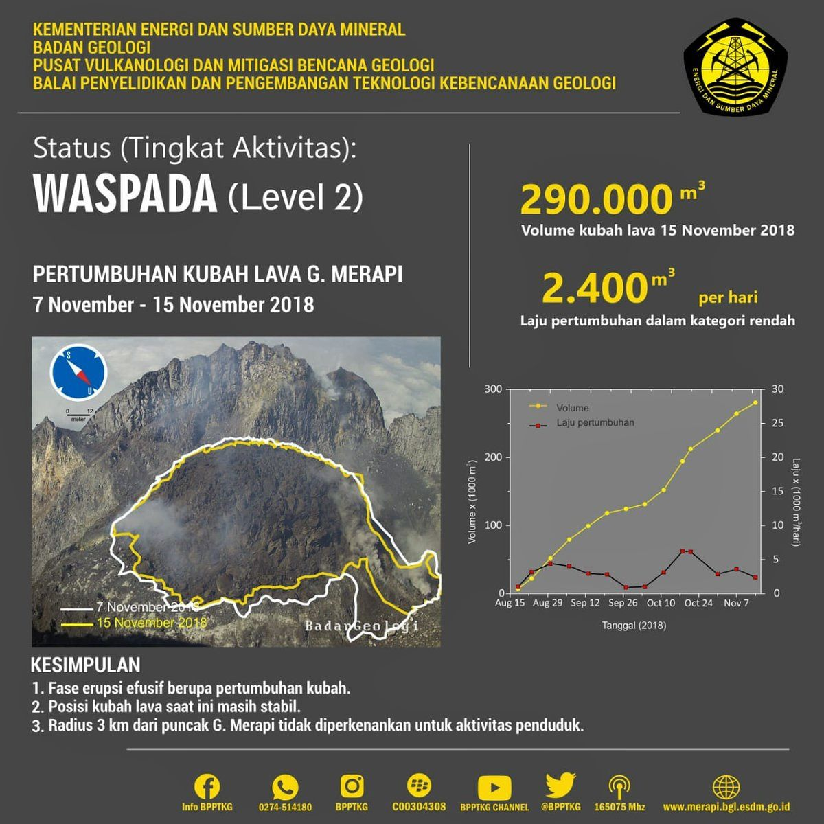 Merapi - evolution of the dome between 7 and 15.11.2018 - Doc.PVMBG