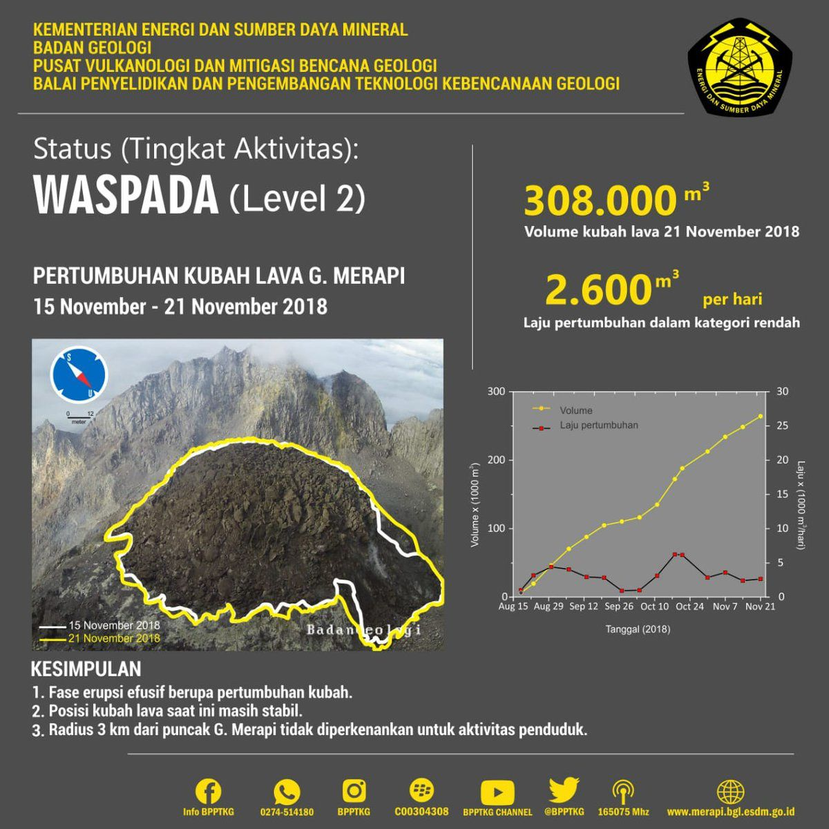 Merapi - evolution of the dome between 15.11 and 21.11.2018 - Doc.PVMBG