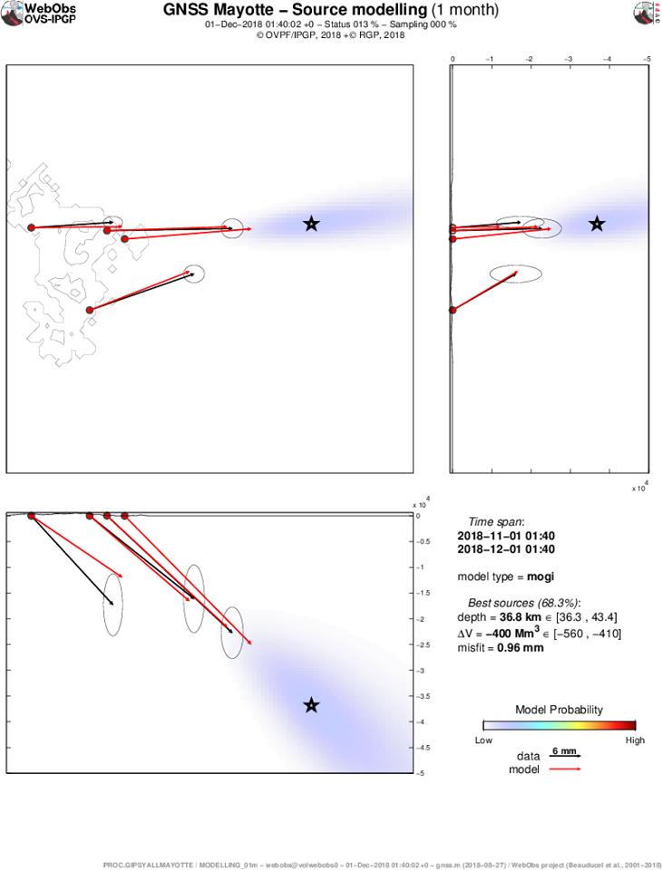Activité sismique de Mayotte - Localisation de la source (meilleur modèle issu d'une modélisation de type « Mogi ») à l'origine des déplacements enregistrés en novembre sur les stations GPS de Mayotte. Modélisations réalisées par F. Beauducel (IPGP/IRD) et OVPF-IPGP.