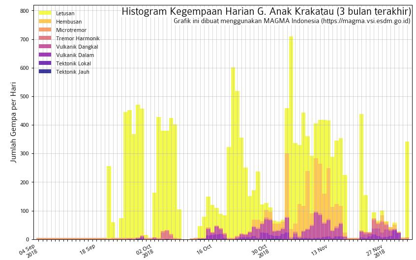 Anak Krakatau - seismicity on 02.12.2018 - Doc.Magma Indonesia