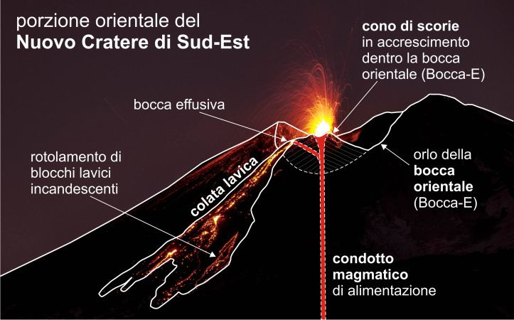Diagram of the theater of activity at the eastern mouth of the new crater southeast / made on the basis of photo taken on 05.12.2018 by Gianni Pennisi / via article INGV Vulcani Wordpress