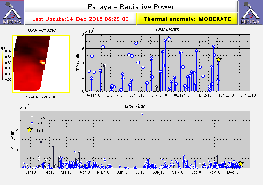 Pacaya - Thermal anomalies at 14.12.2018 / 8h25 by Mirova Modis