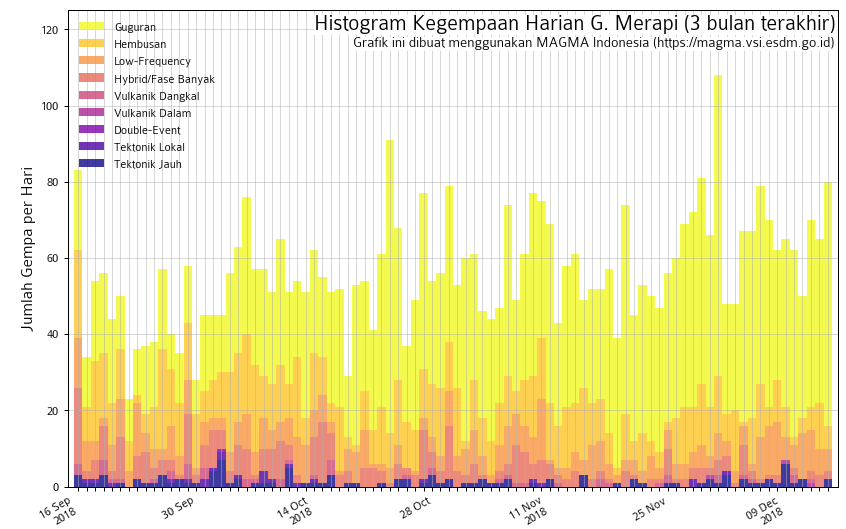 Merapi - seismicity at 14.12.2018 - Doc. Magma Indonesia